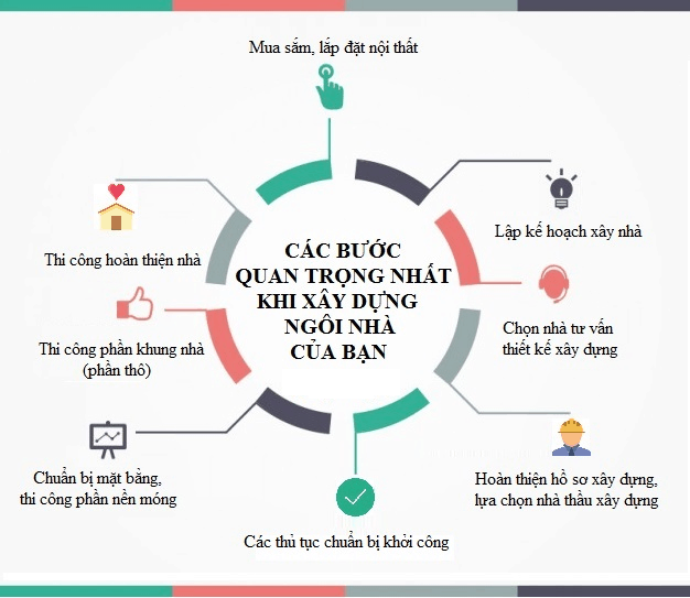Cac Buoc Quan Trong Nhat Khi Xay Dung Ngoi Nha