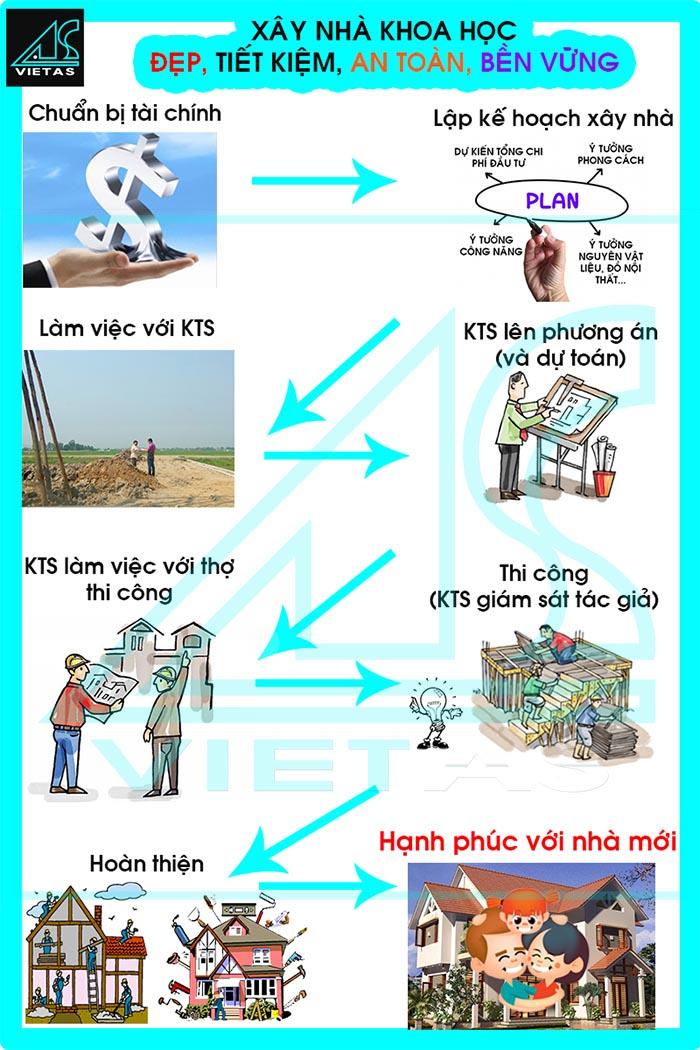 Kientrucvietas.com Co Nen Thue Kien Truc Su Thiet Ke Nha Khong (3)