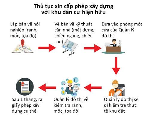 Thu Tuc Xin Cap Phep Xay Dung Khu Dan Cu Hien Huu